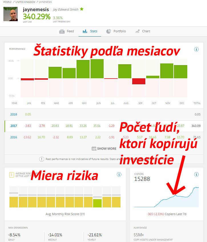 Etoro - Štatistiky investora