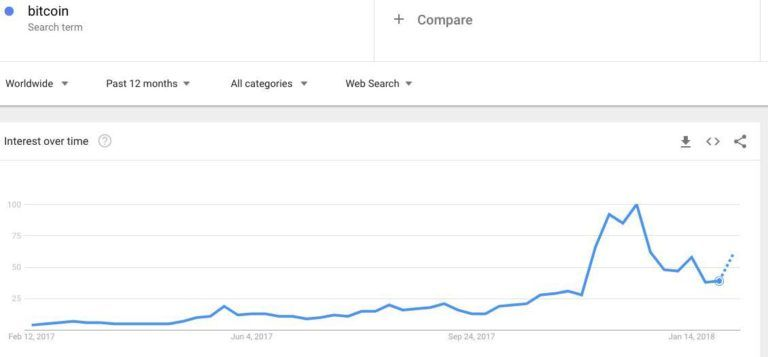 "Google Trends a slovo ""Bitcoin"""