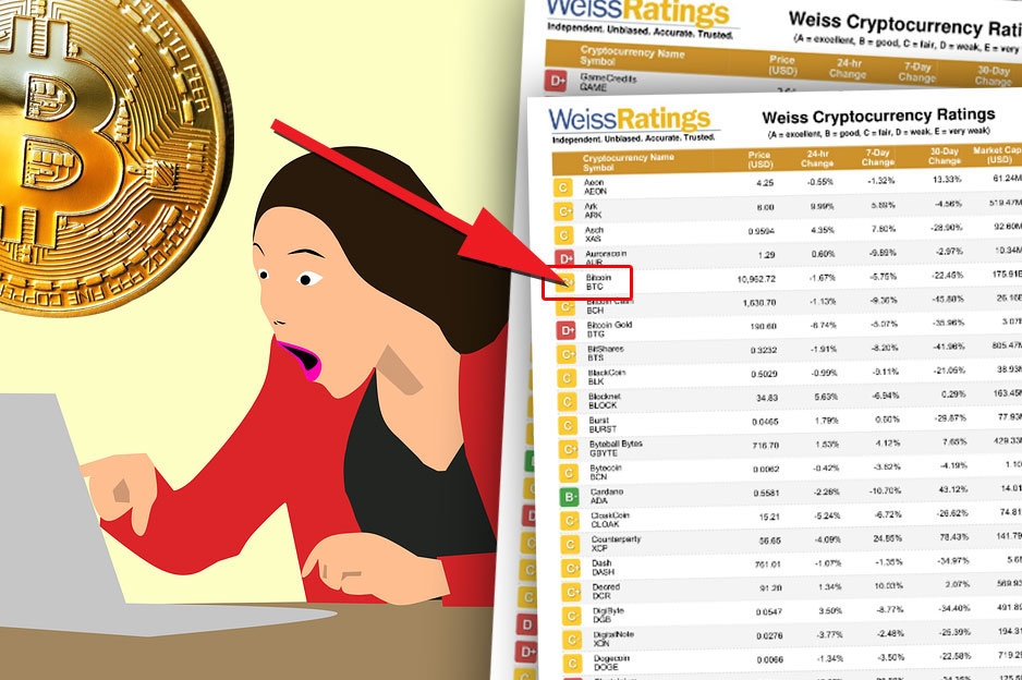 Weiss Ratings a Bitcoin