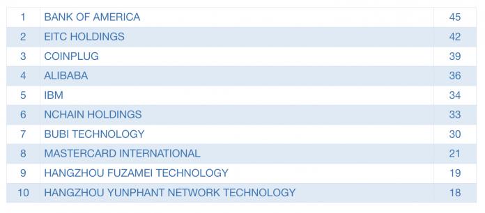 Držitelia najväčšieho počtu patentov v oblasti kryptomien