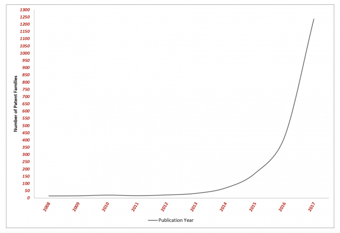 Rastúci trend patentov v oblasti kryptomien