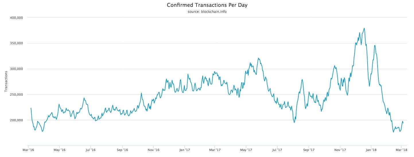 Graf potvrdených transakcií za deň / zdroj: Cointelegraph