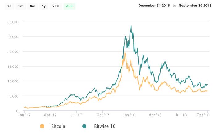 Graf: Token BIT10 vs. Bitcoin od januára 2017 do konca septembra 2018