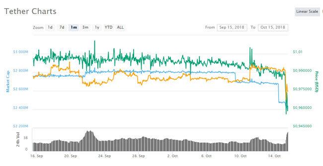 Vývoj ceny Tetheru (USDT) za psoledný mesiac (CoinMarketCap)