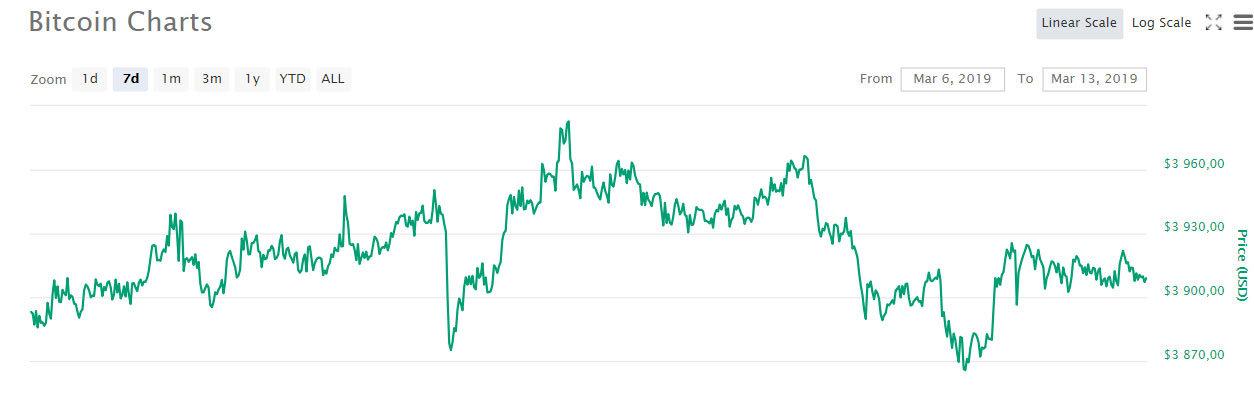 BTC graf