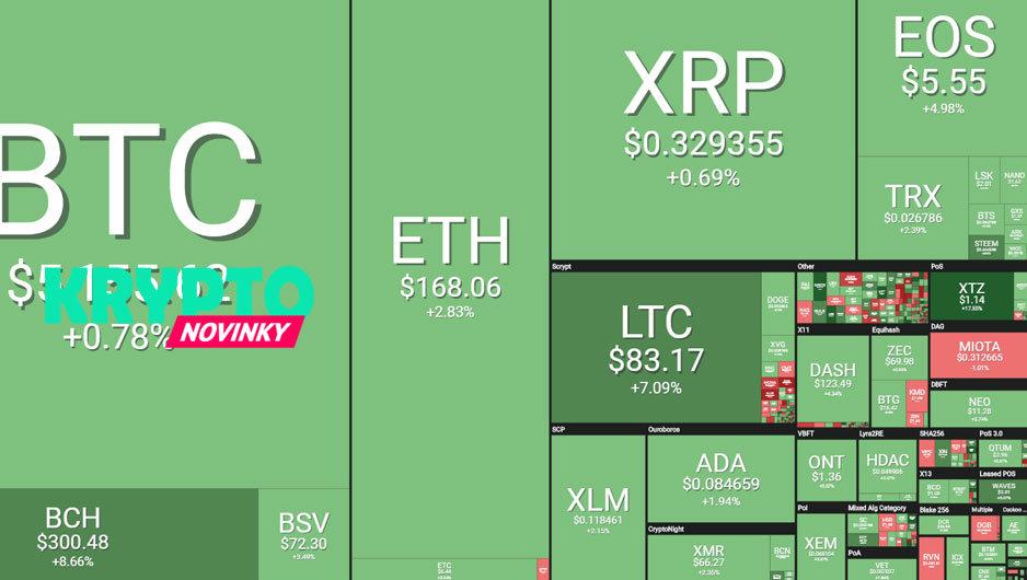 prehľad trhu Bitcoin