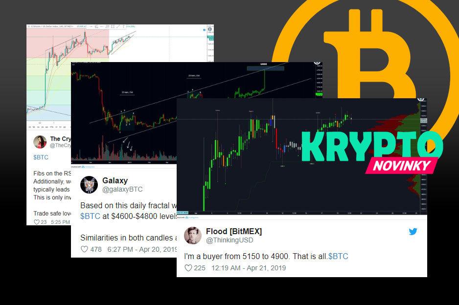Grafy Bitcoin