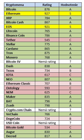 Rating kryptomeny FCAS