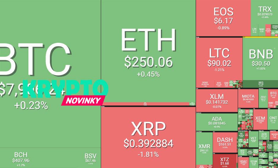 bitcoin-prehlad-trhu-21-5-2019