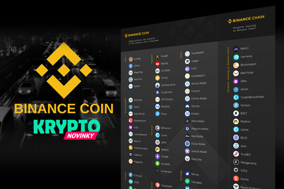 Binance Coin adopcia