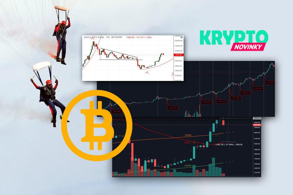 Bitcoin korekcia