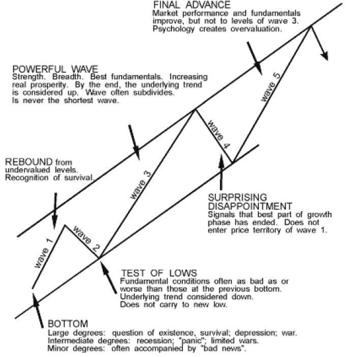 elliot-wave-2