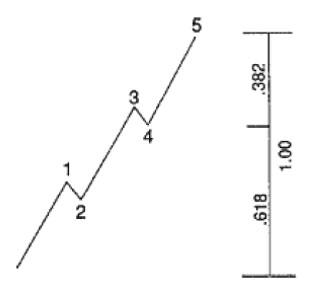 elliot-wave-4