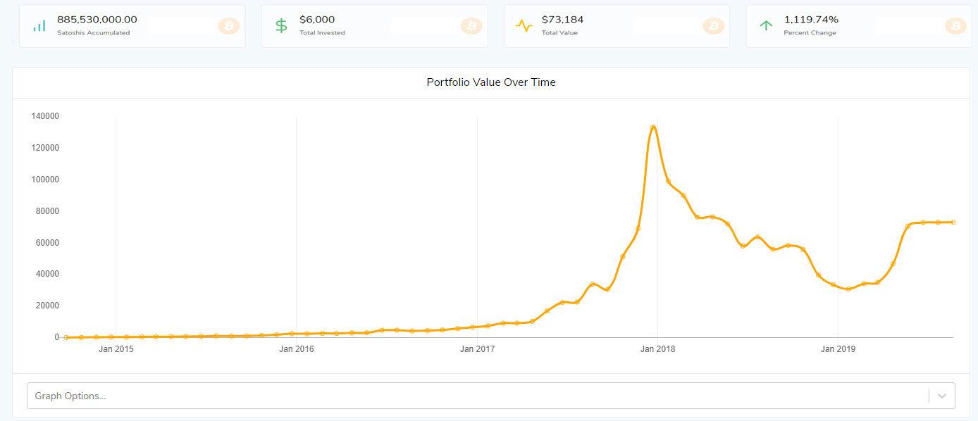 graf-pravidelny-nakup
