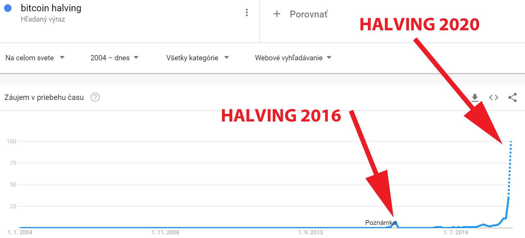 halving-2016-2020