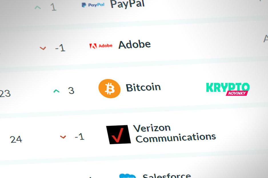 Bitcoin kapitalizácia